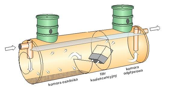 Ogromnie Separatory koalescencyjne - Wobet Hydret PR81